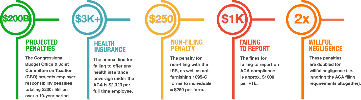 benefits penalties chart for noncompliance to federal regulations for employees