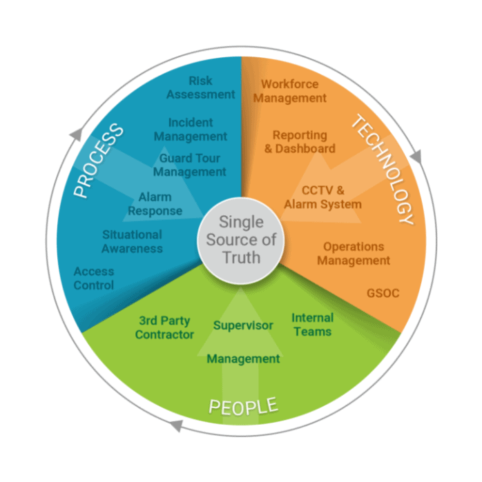 physical security ecosystem circle graphic